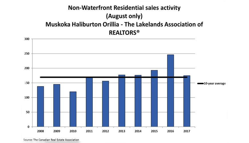 Muskoka sales remain at more moderate levels in August 2017