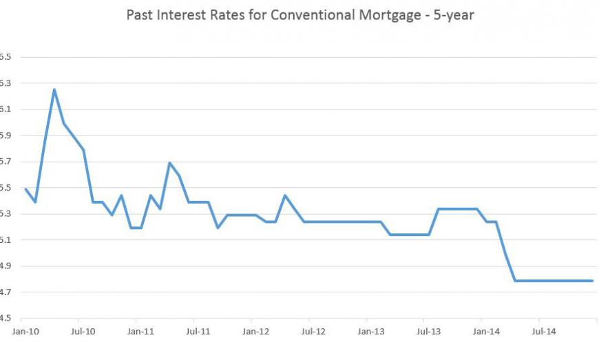 Interest Rates: Fixed or Variable