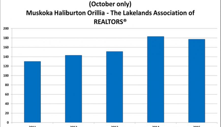 Waterfront sales set new October record