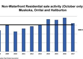 Waterfront and residential non-waterfront sales running at average levels in October 2017