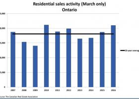 Ontario home sales almost beating 2010 record.